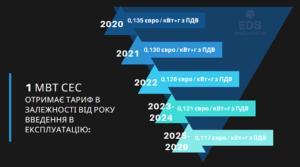 тарифы для сэс 1 МВт