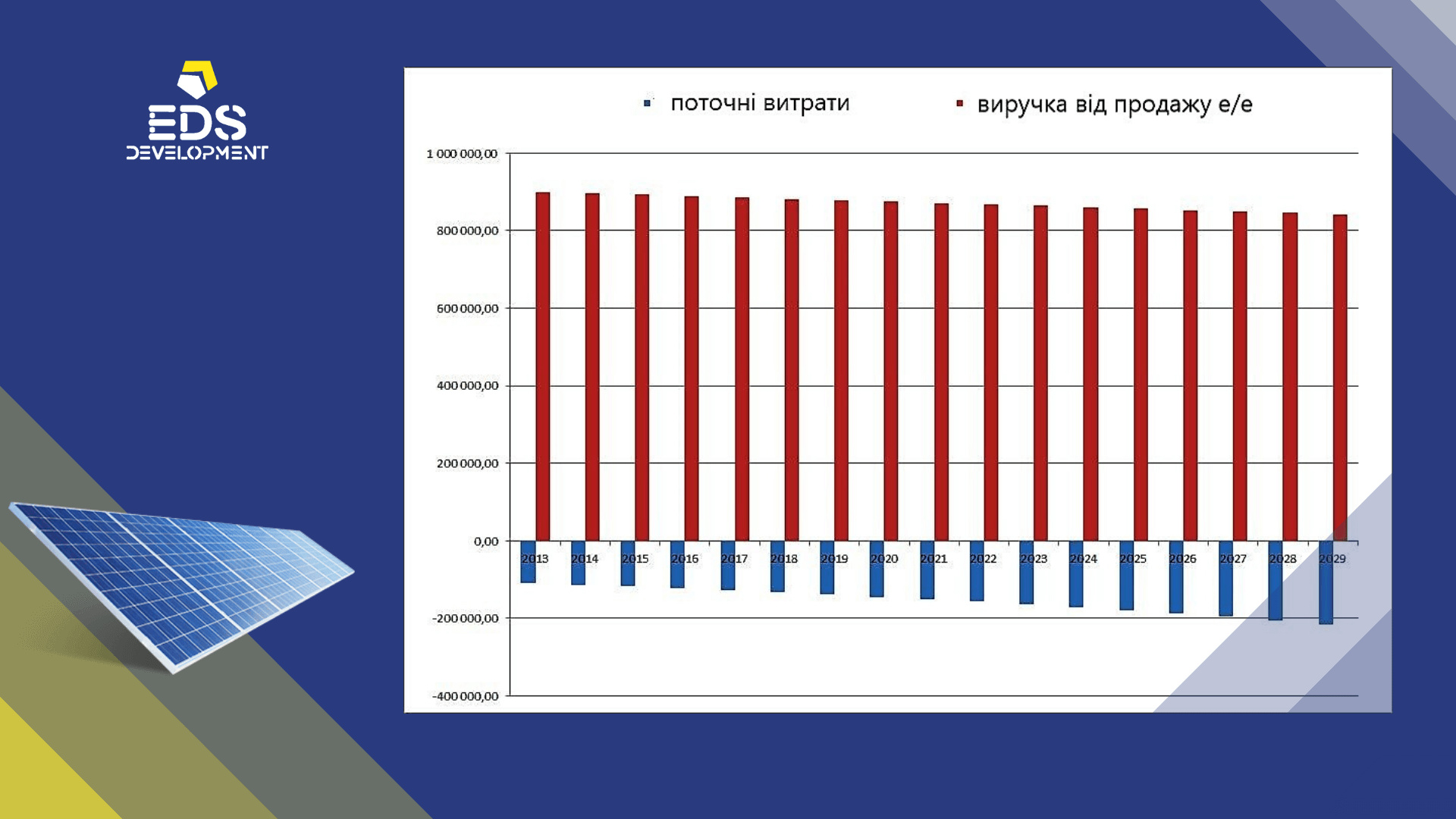 доход солнечной станции