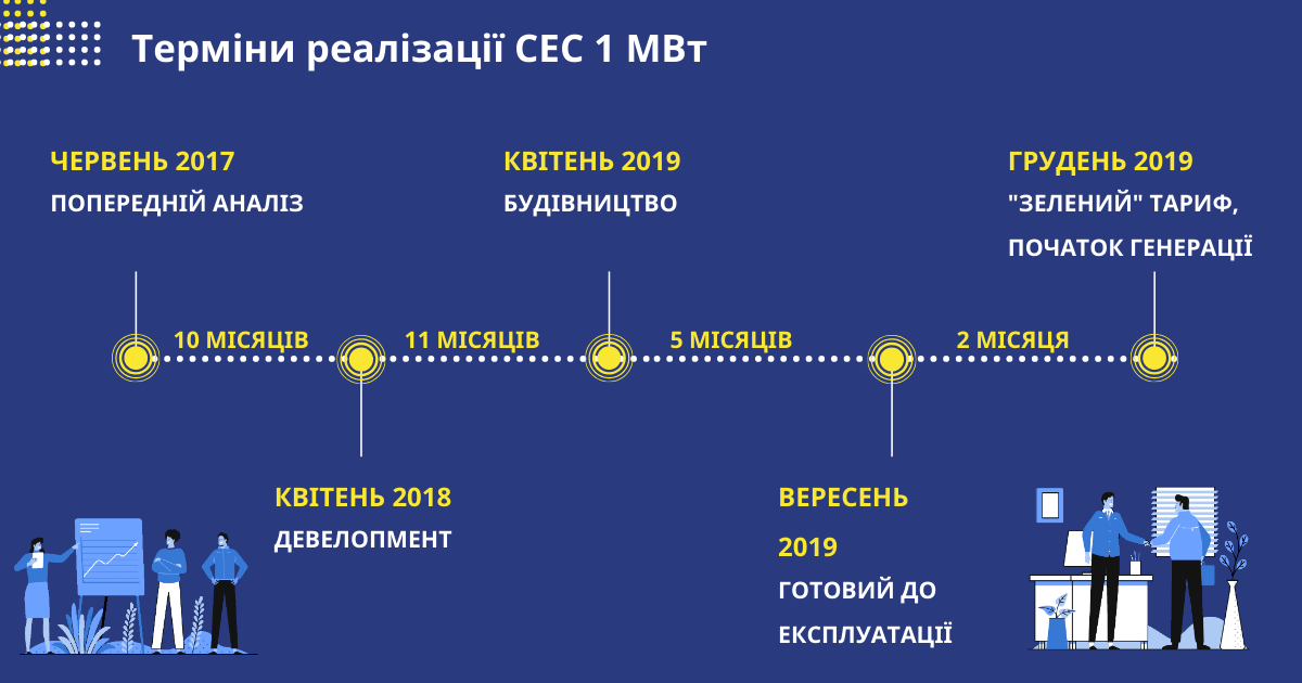 этапы реализации сэс на 1 МВт